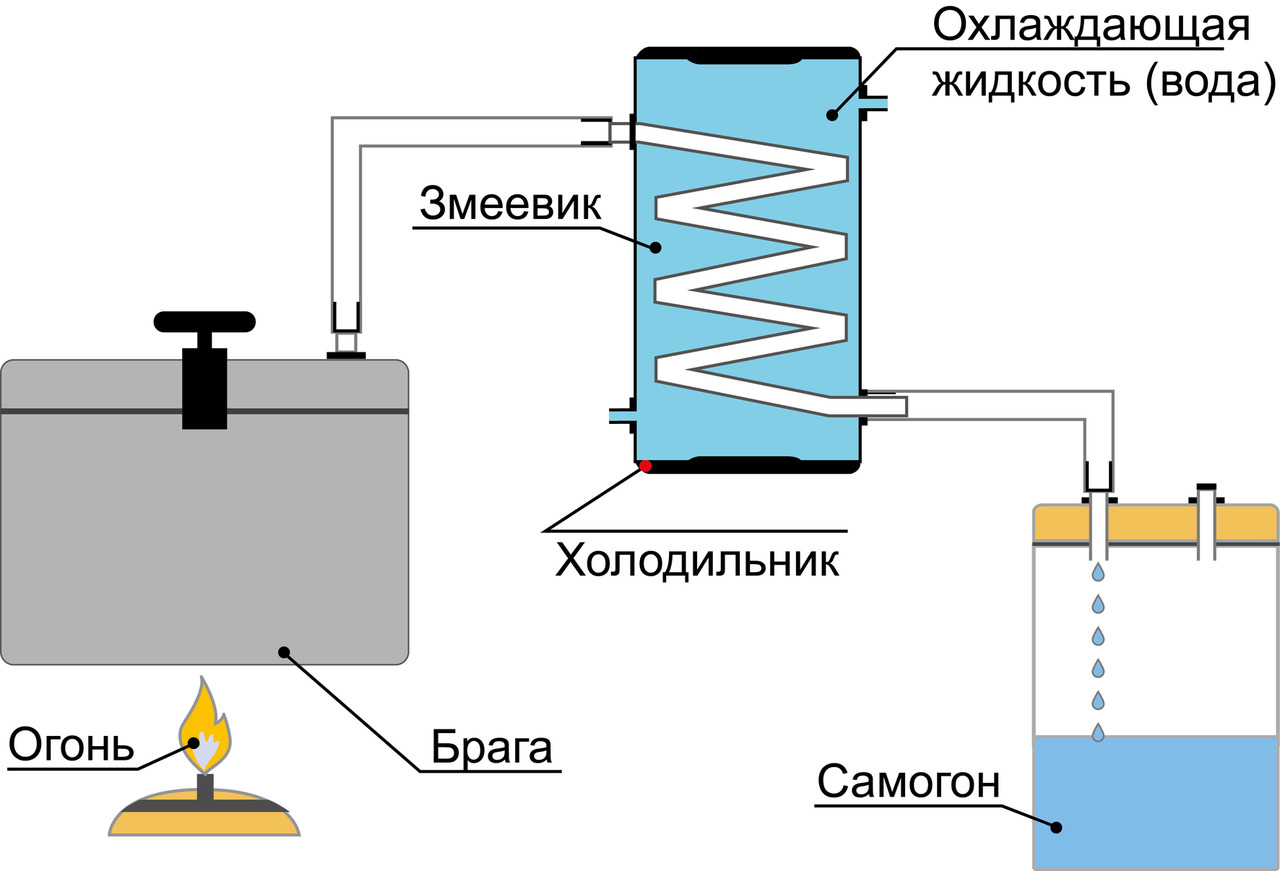 Самогонный аппарат своими руками из холодильника