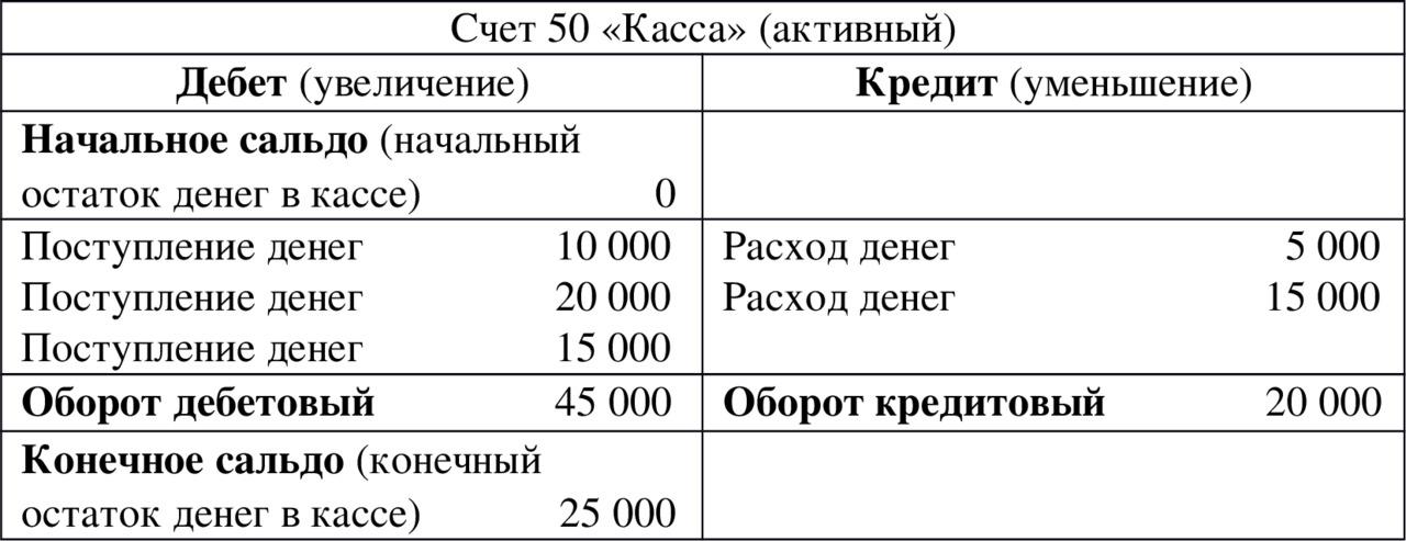 дебет 10 кредит 80 русский стандарт банк кредит отзывы клиентов