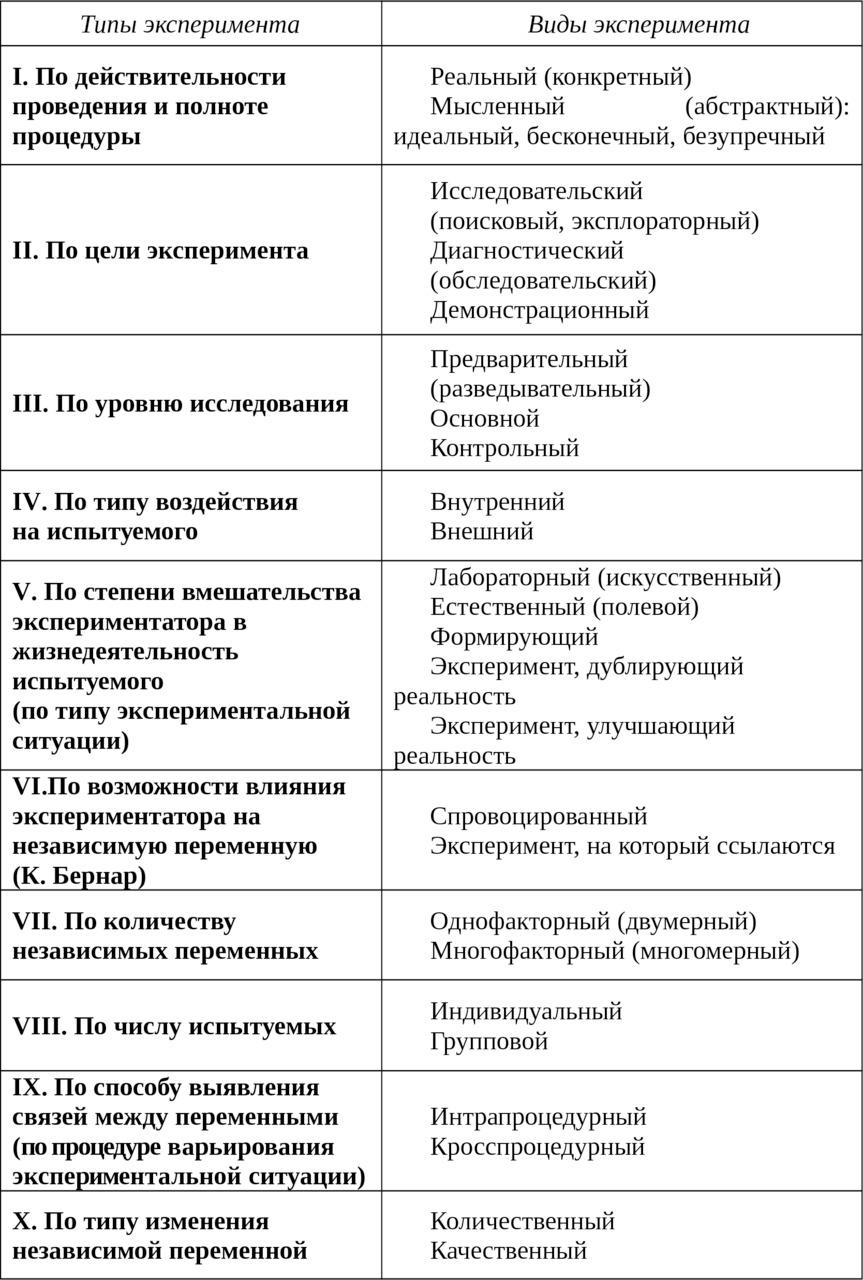 Инструкция и ее роль в психологическом эксперименте