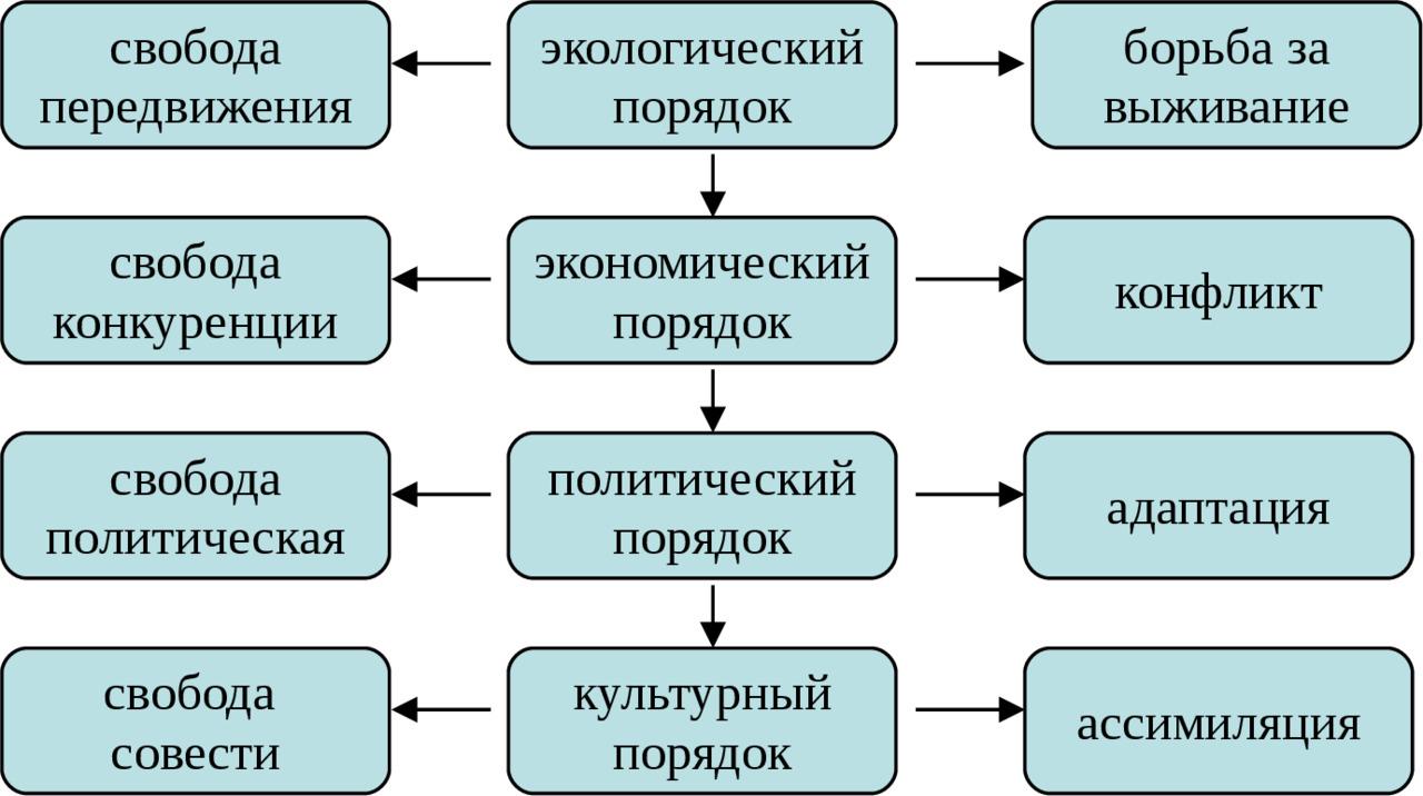 схема мотивов социального поведения
