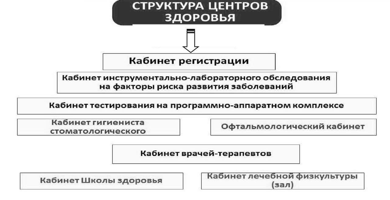 схема учреждения здравоохранения