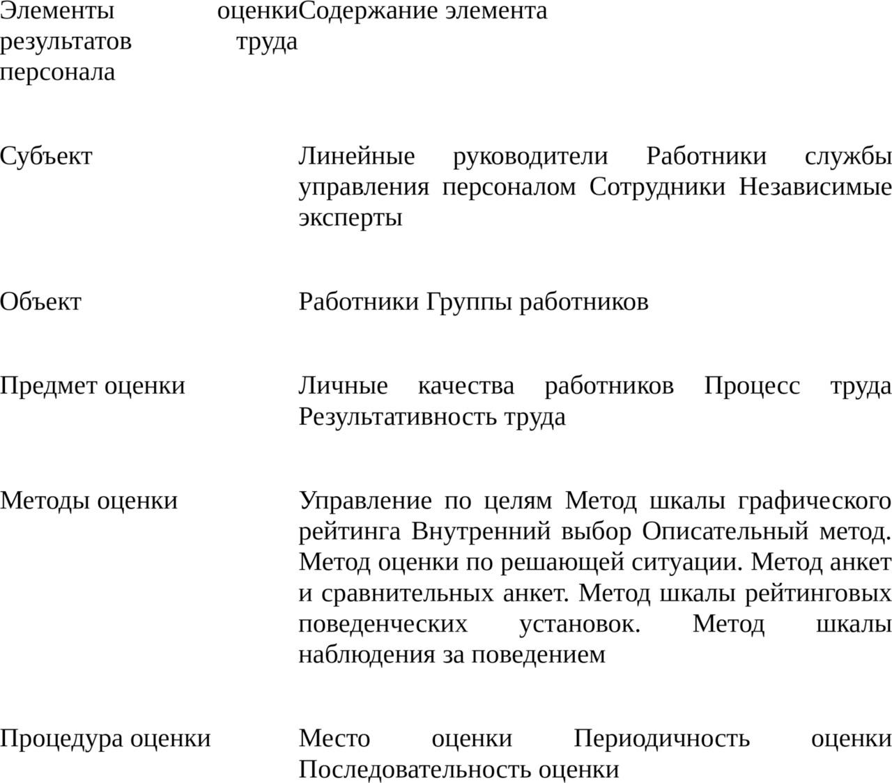 Оценка персонала: направление и основные подходы