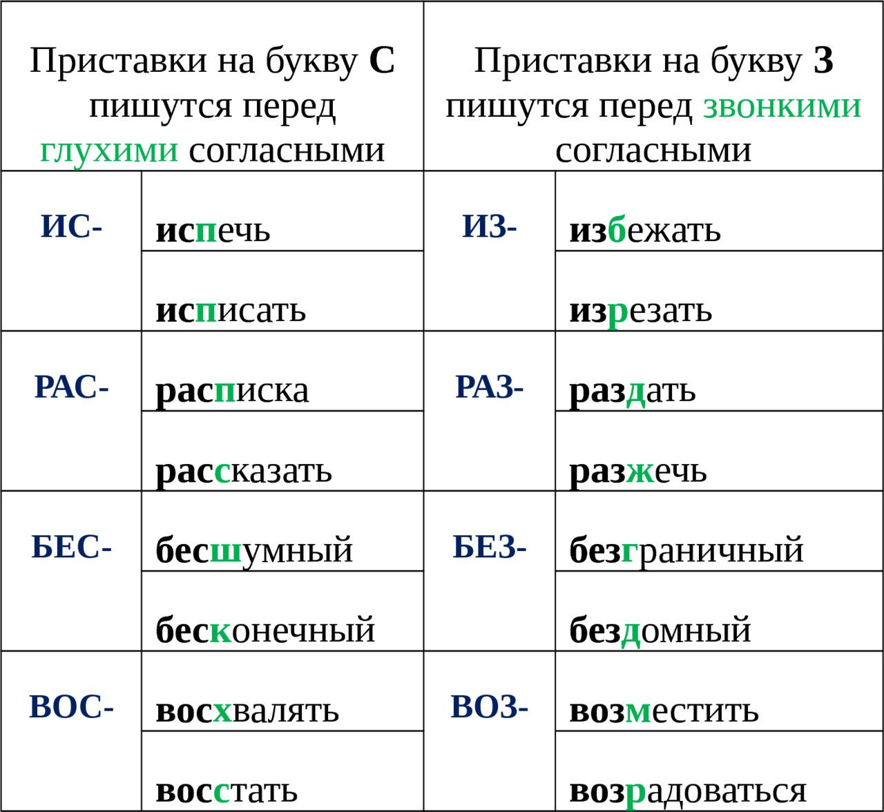 Правописание приставок на з и с схемами Виды обвитых петель и узоры из них