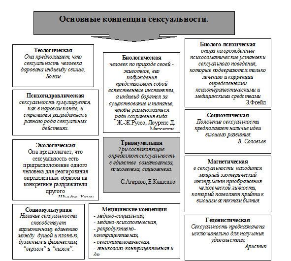Диагностика различных аспектов сексуальности