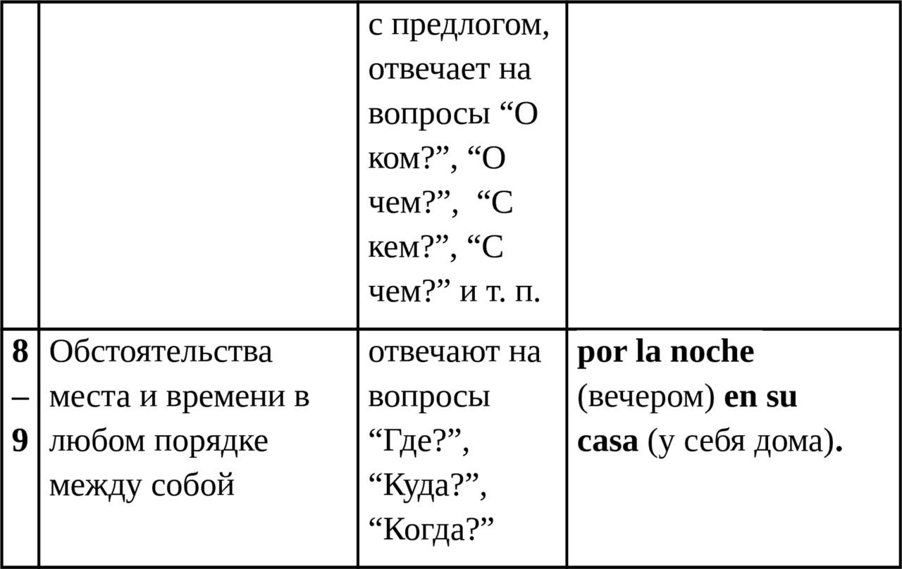 схема частей тела на английском