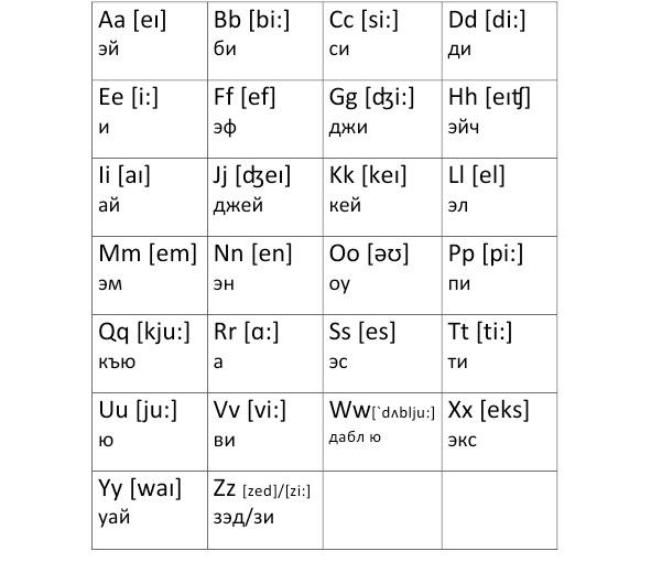 размеров английский алфавит с переводом на русский картинки несите ерунду